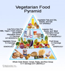 vegetarian_food_pyramid