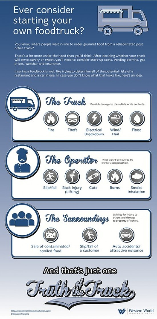 food truck wwi infographic
