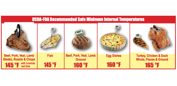 Monitoring Proper Food Temperature
