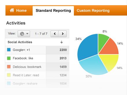 google analytics social media