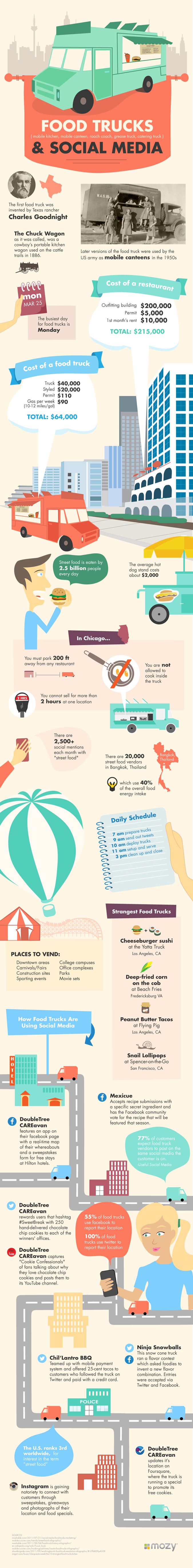 Food Truck Infographic_MOZY