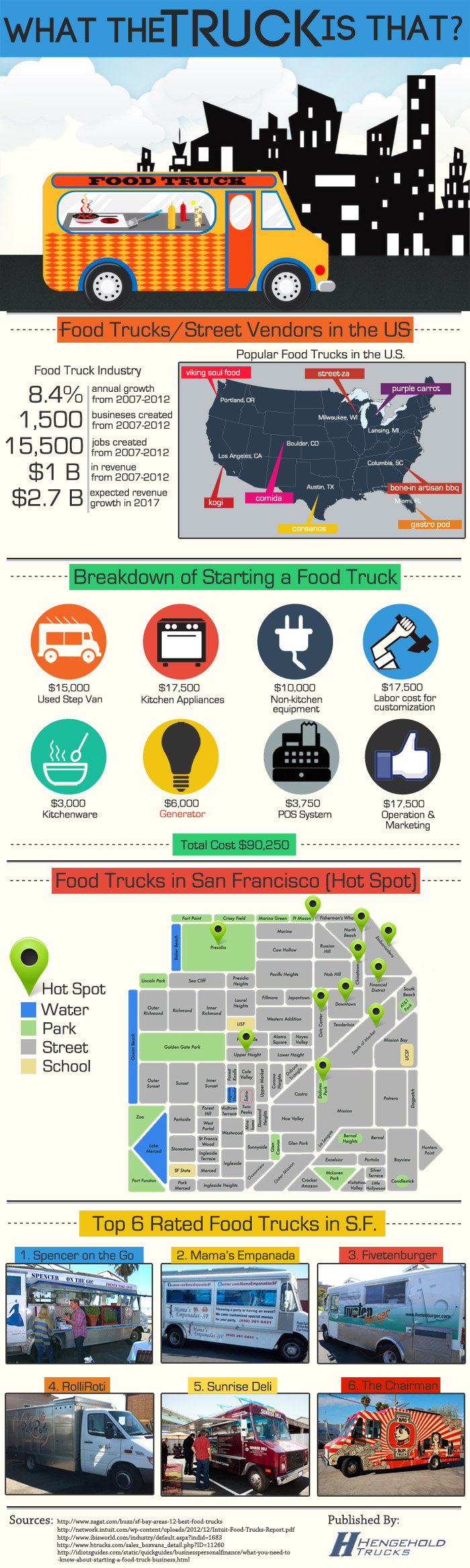 what the truck is that infographic
