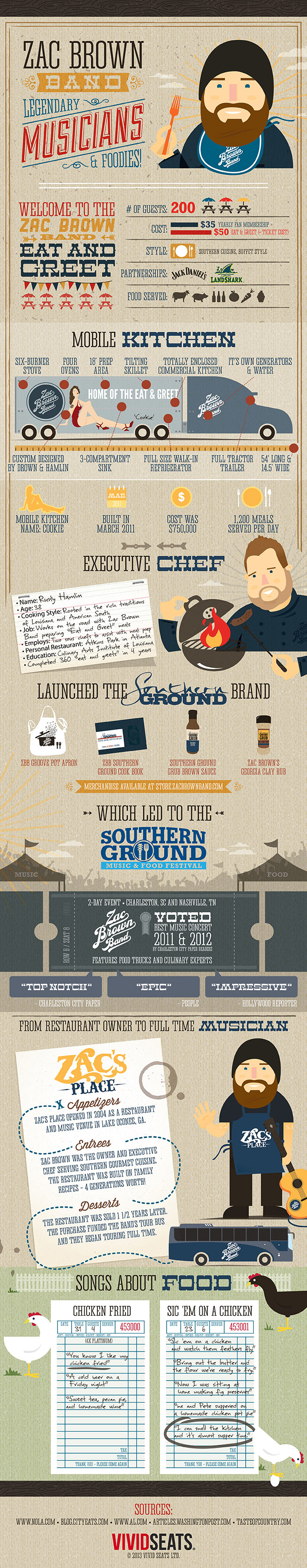Zac Brown Band Infographic