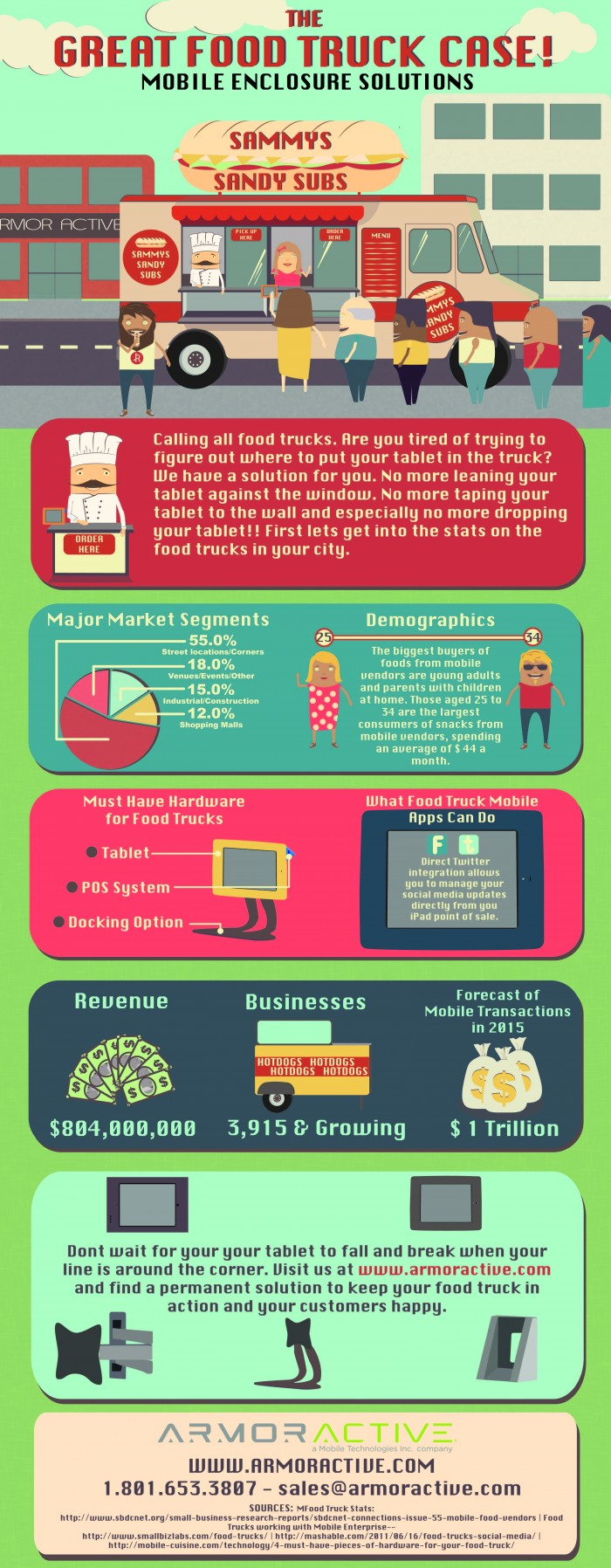 THE_GREAT_FOOD_TRUCK_CASE_INFOGRAPHIC