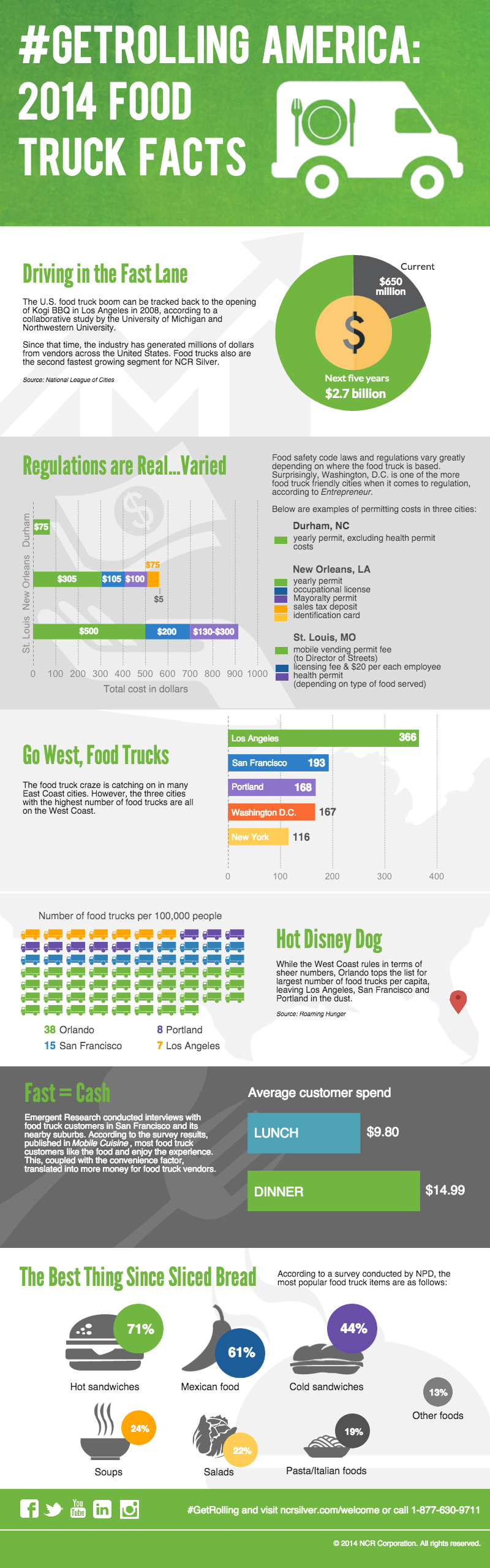 2014 Food Truck Facts