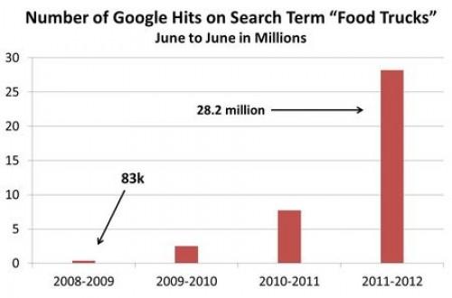 Food Trucks Growth