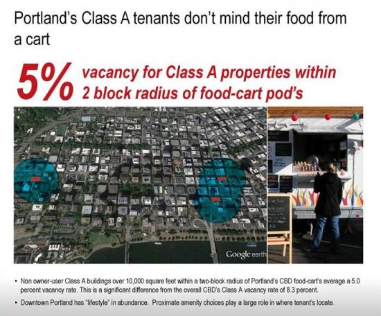 Portland Food-Cart Vacancy