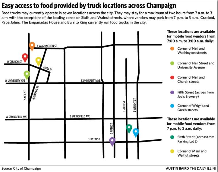 Food Trucks Champaign Il