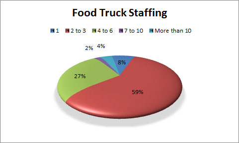 Food Truck Staffing Numbers