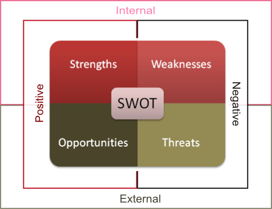 Developing a SWOT Analysis for Your Mobile